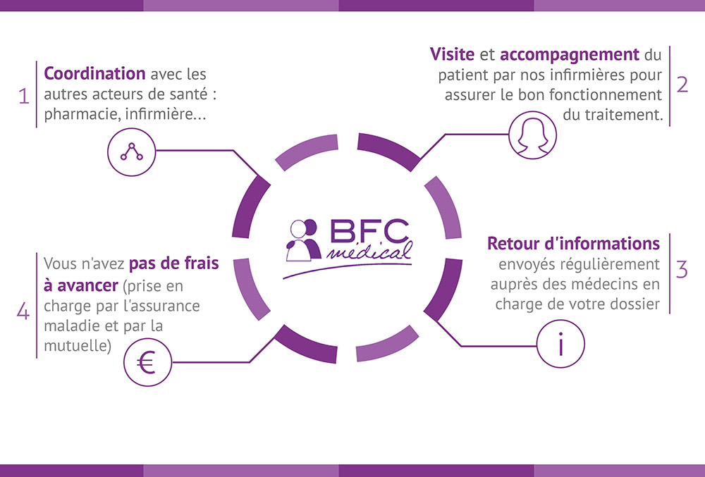 Prise en charge BFC Médical